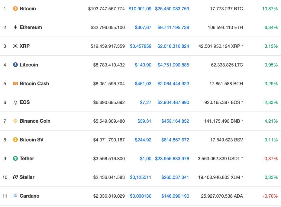 5 Grunde Warum Bitcoin Btc Schneller Steigt Als Ethereum Eth -