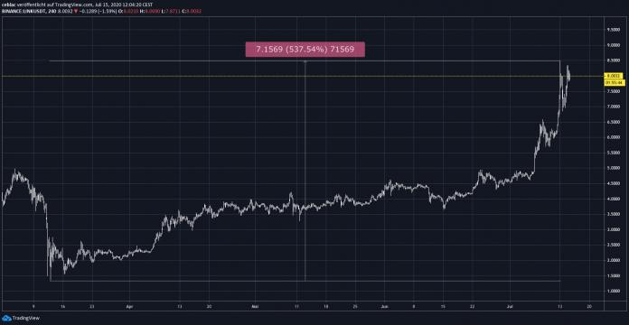 tradingview_chainlink