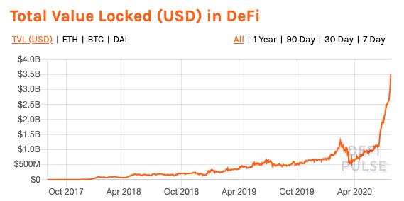 Total Value Locked (TVL) -Diagramm von DeFi Pulse