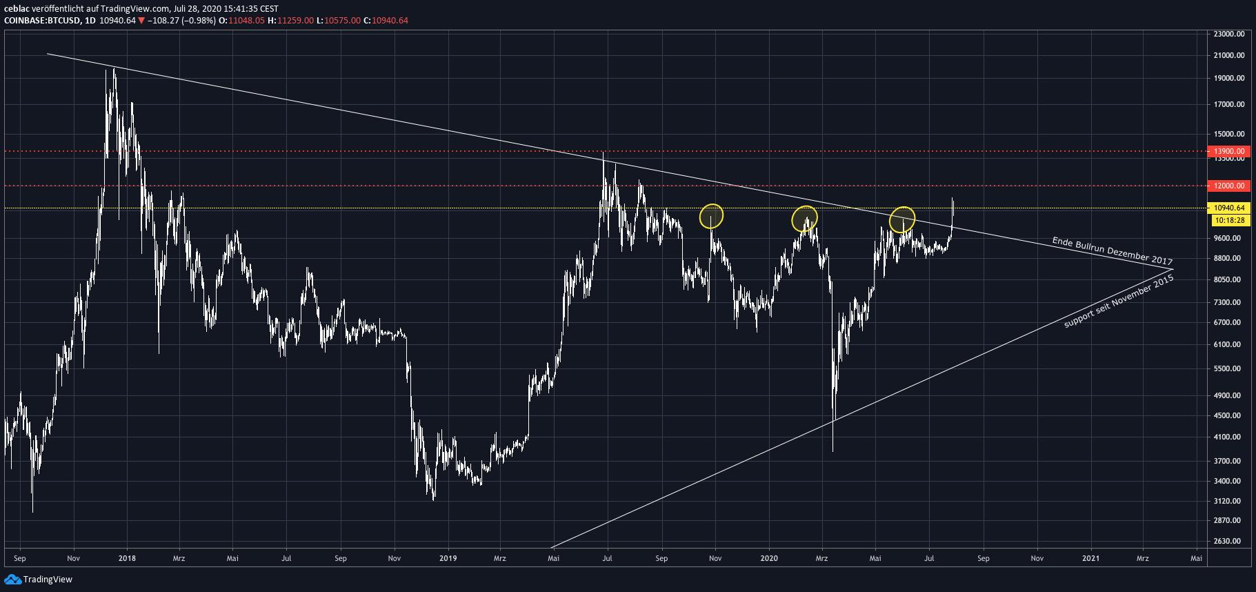 tradingview_resistancebroken