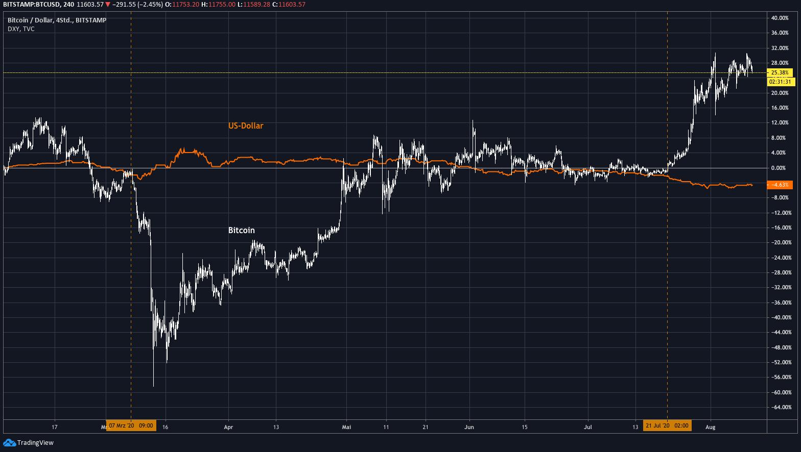 tradingview_dollar_btc