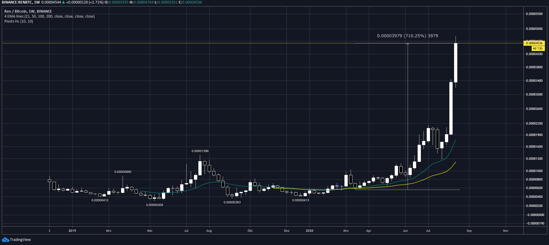 tradingview_ren
