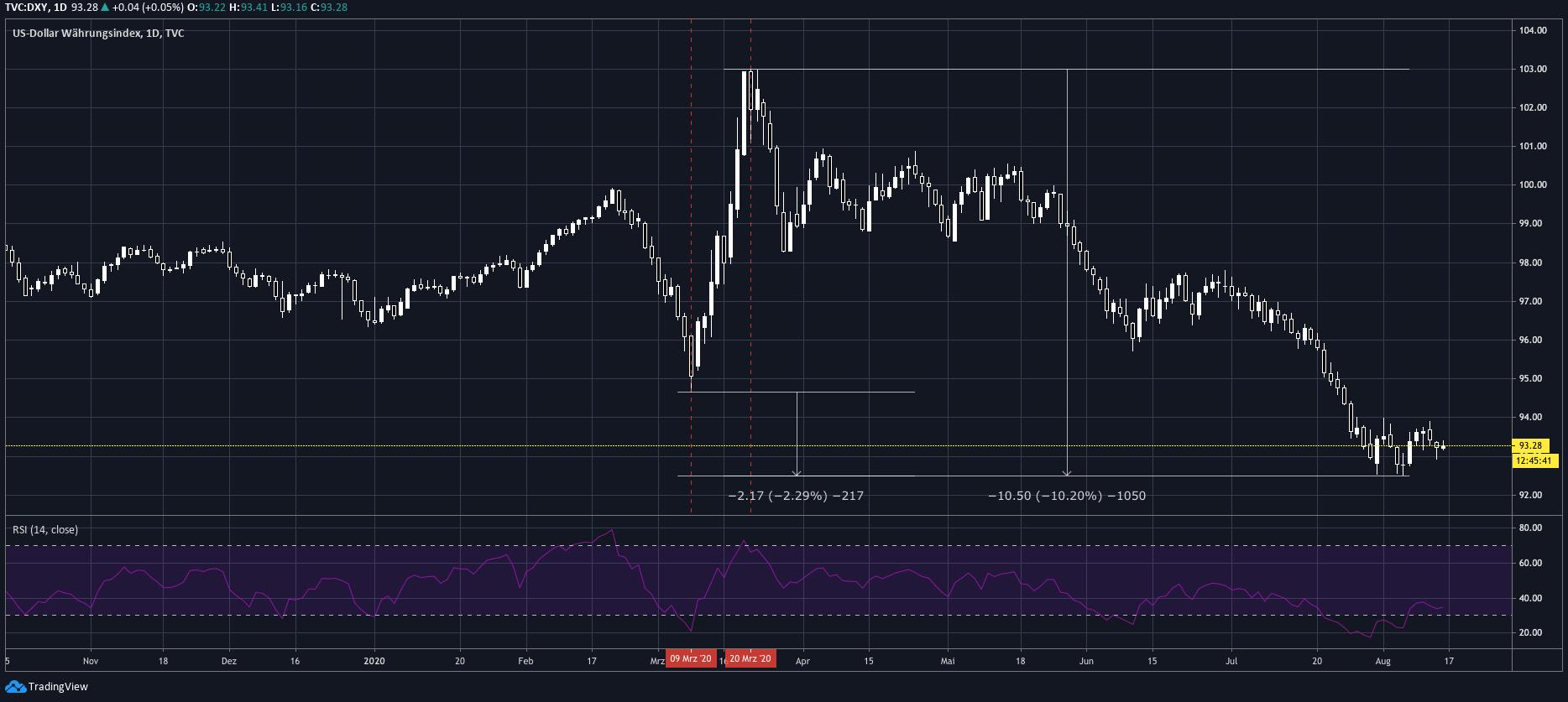 tradingview_dxy