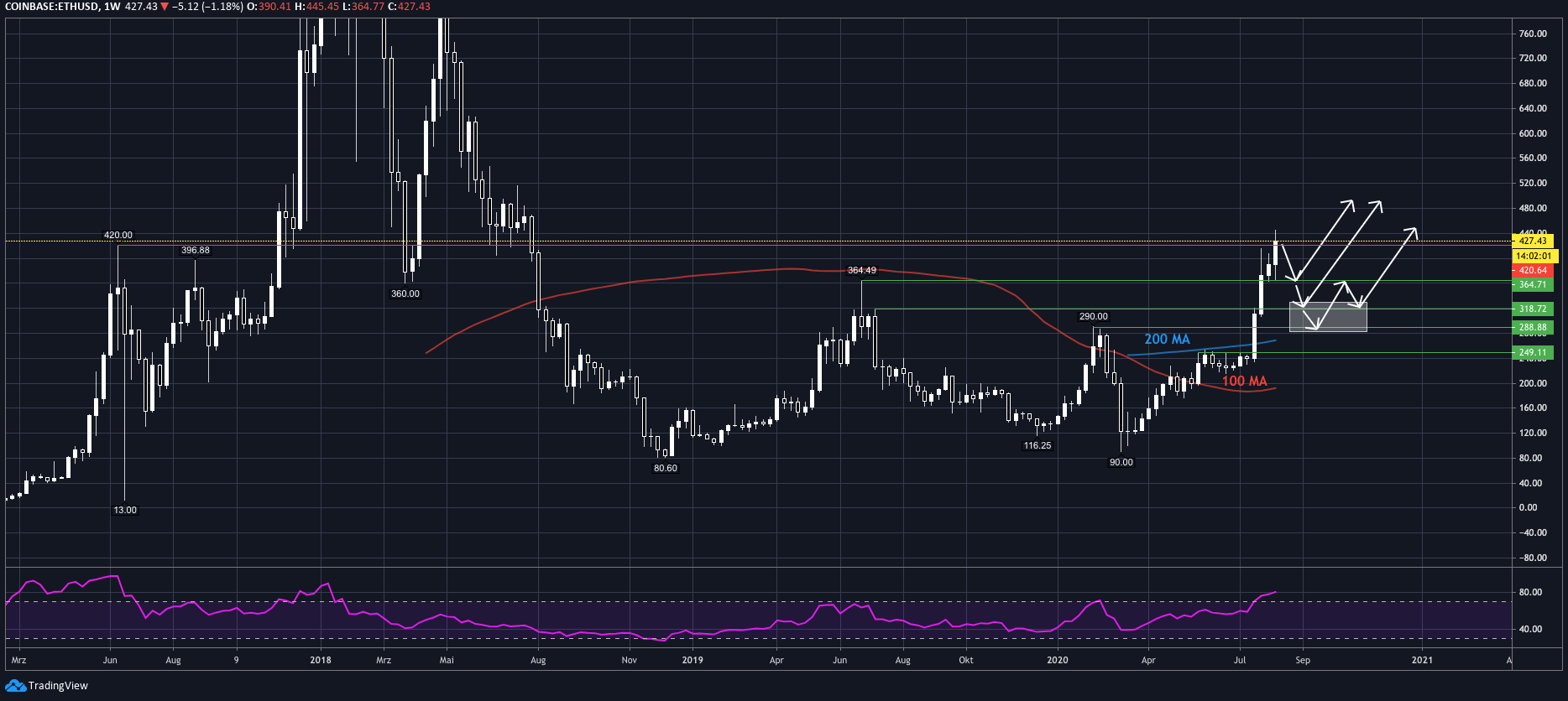 tradingview_eth