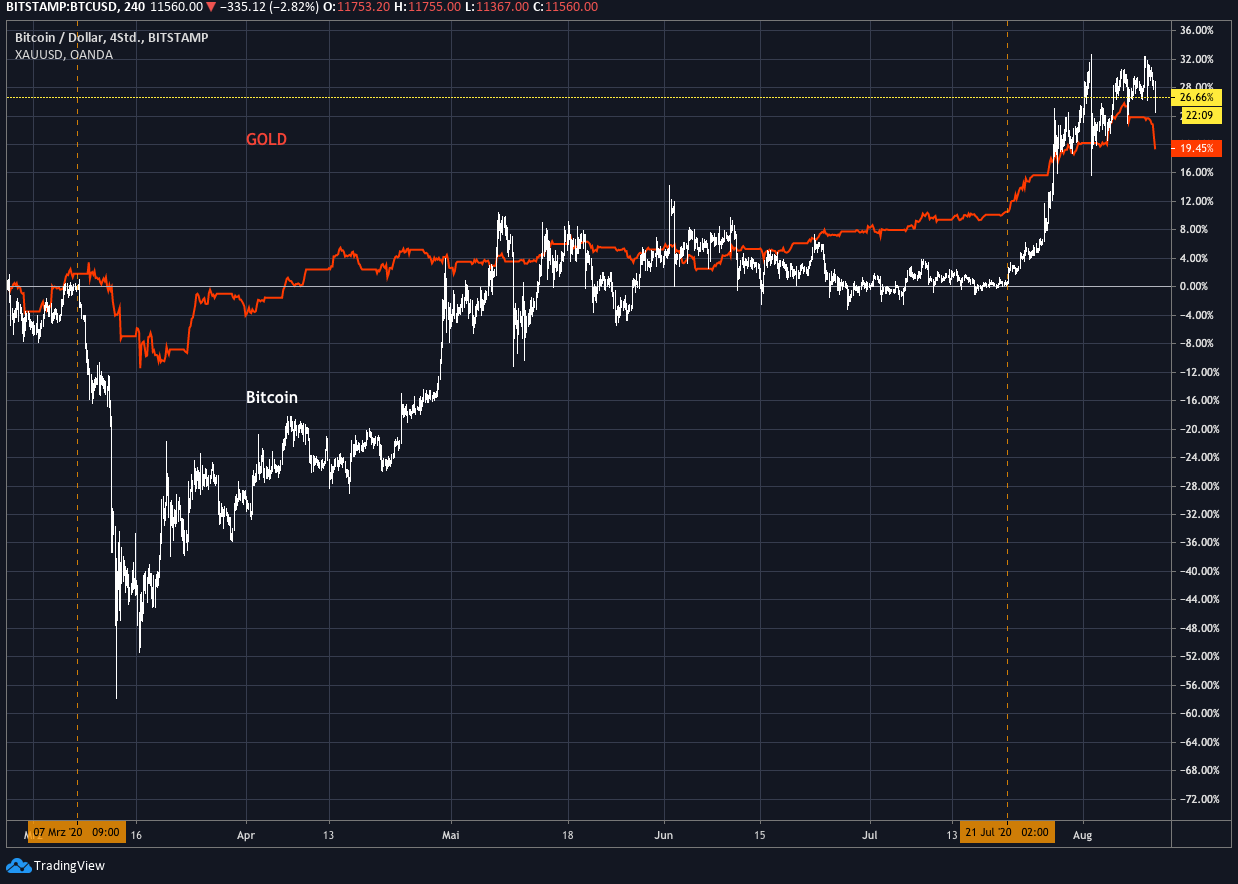 tradingview_gold_btc