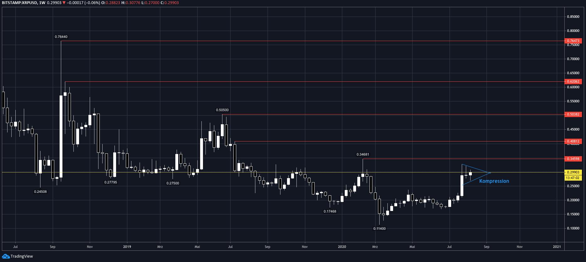 tradingview_xrp