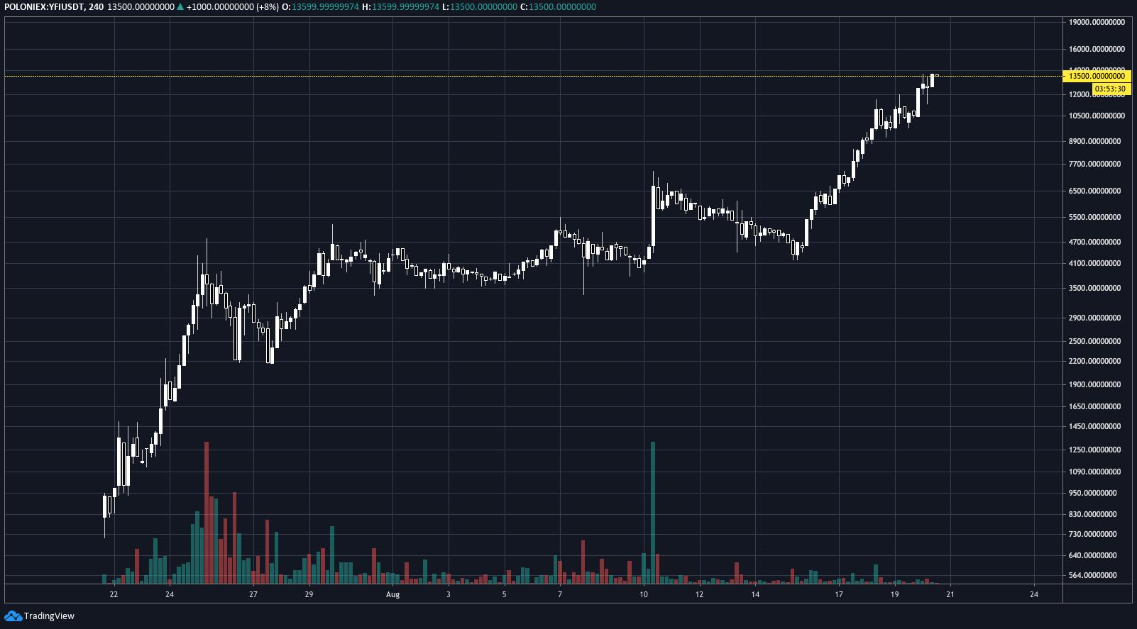 tradingview_yfi