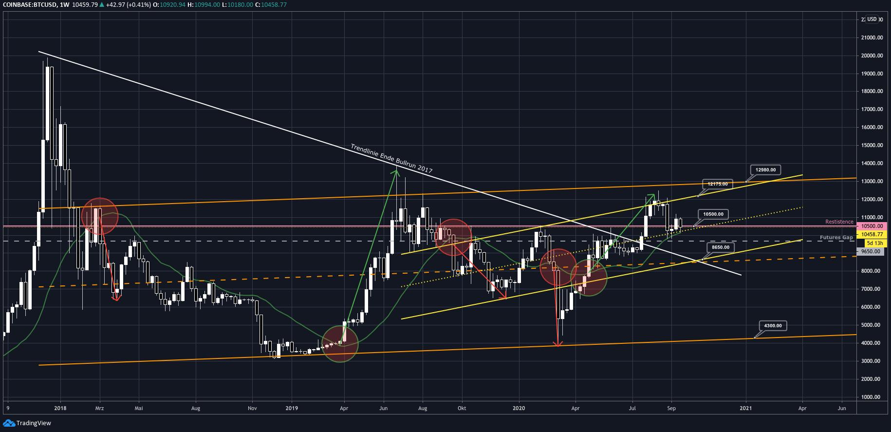 tradingview_btcmakro