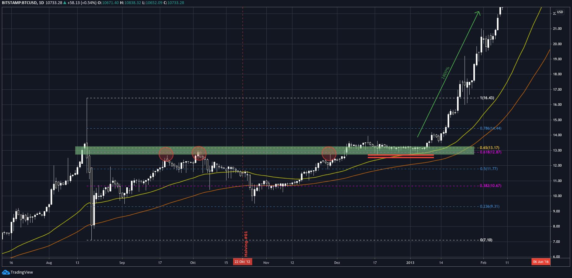 tradingvieew_first