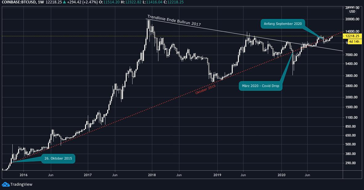 tradingview_zoomout