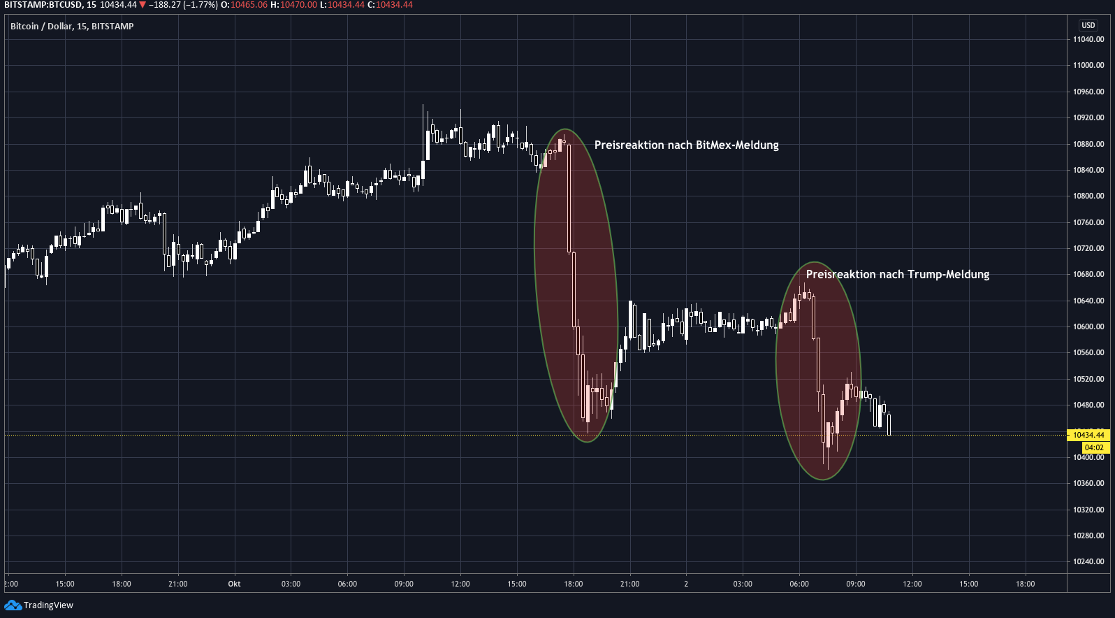 tradingview_trump
