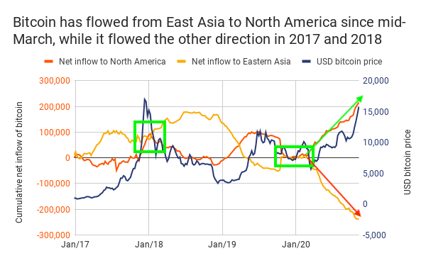 usa-asia-chainalysis