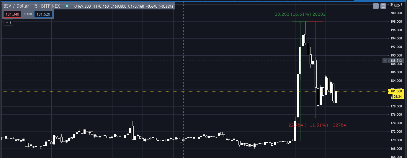 Tradingview_BSV