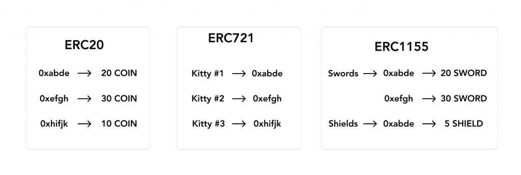 opensea.io/blog/guides/non-fungible-tokens/#ERC721